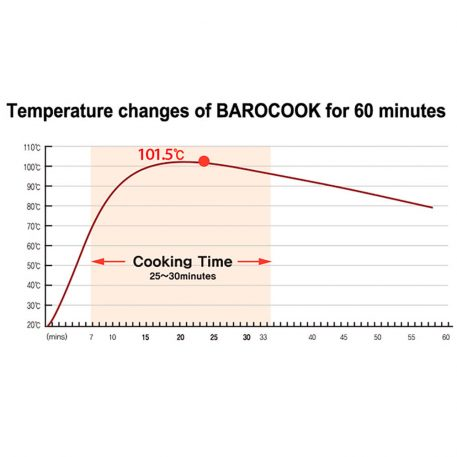 BAROCOOK - BC-009 - 1400ml (Pressure Pot - With Lid) Flameless PRESSURE Cooking System - Cooking time graph guide
